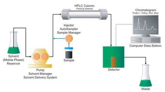 Closed Solvent Waste Systems for HPLC